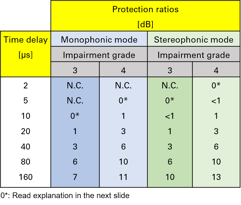 Protection Ratios measured